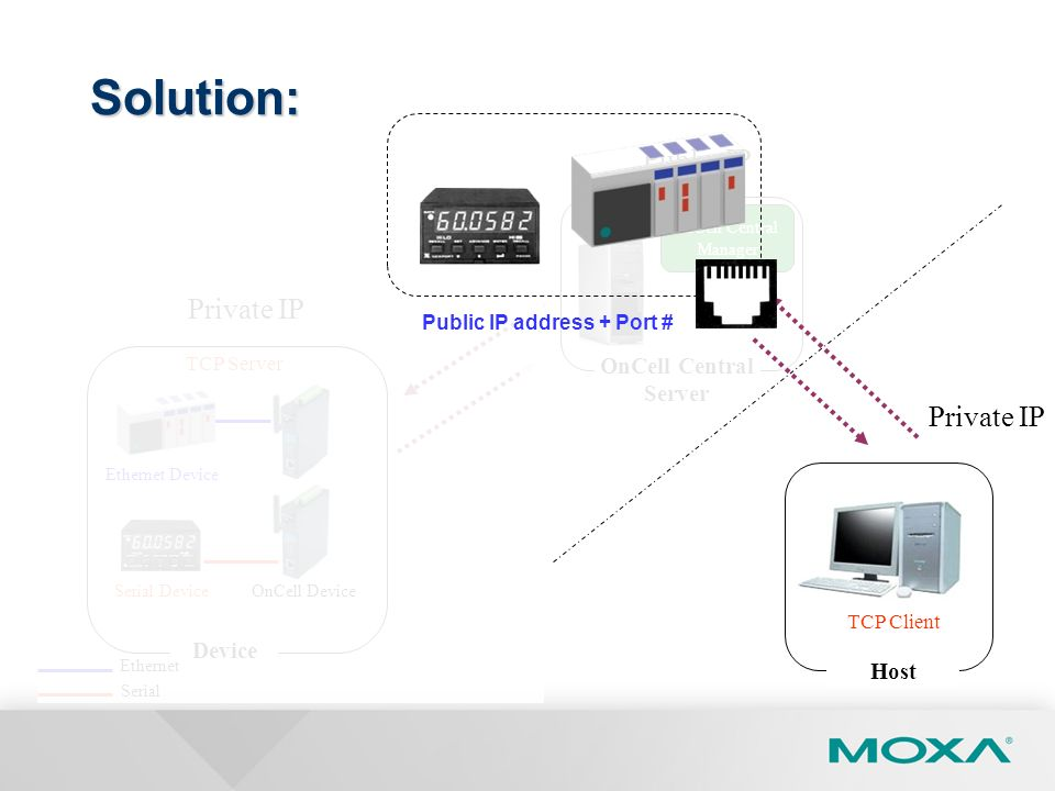 Solution: Public IP Private IP Private IP OnCell Central Server Device