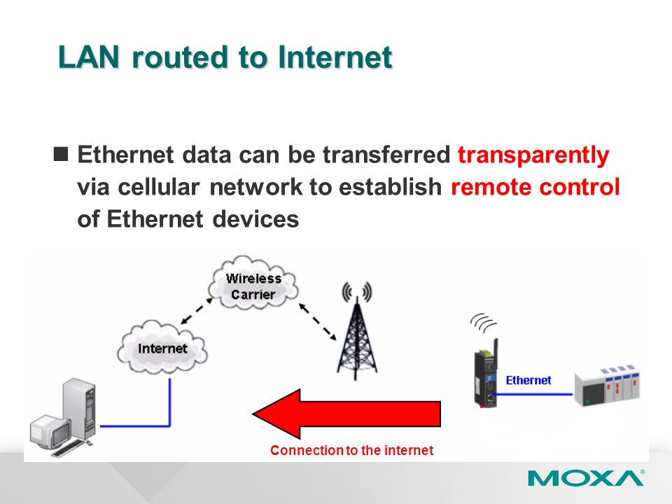 LAN routed to Internet Ethernet data can be transferred transparently via cellular network to establish remote control of Ethernet devices.