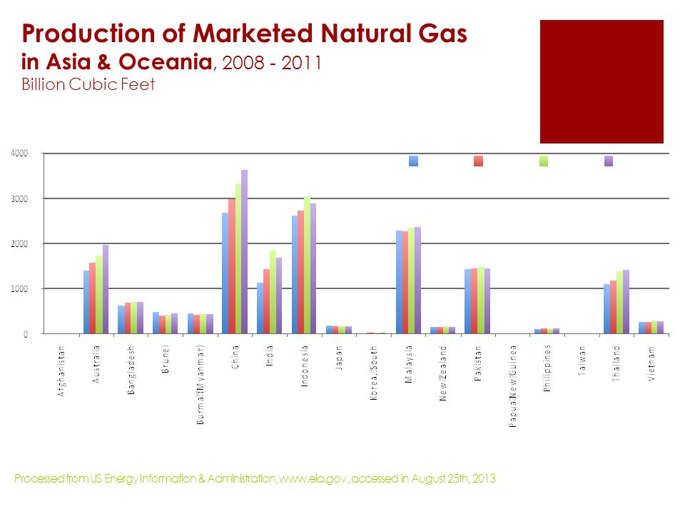 Production of Marketed Natural Gas in Asia & Oceania, 2008 - 2011 Billion Cubic Feet