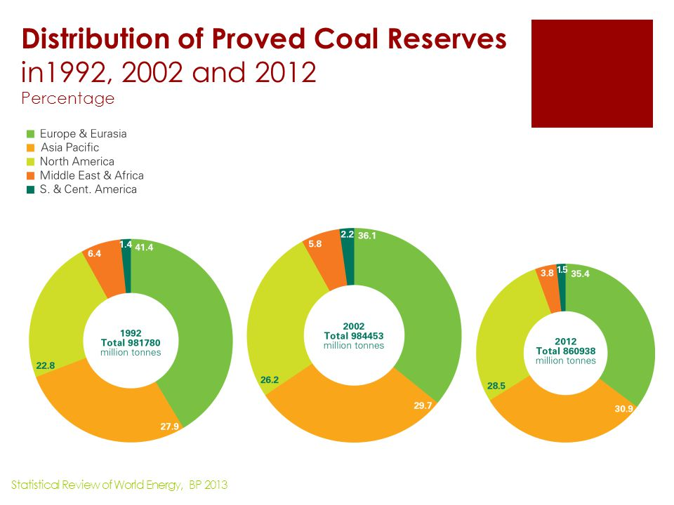 Distribution of Proved Coal Reserves in1992, 2002 and 2012 Percentage
