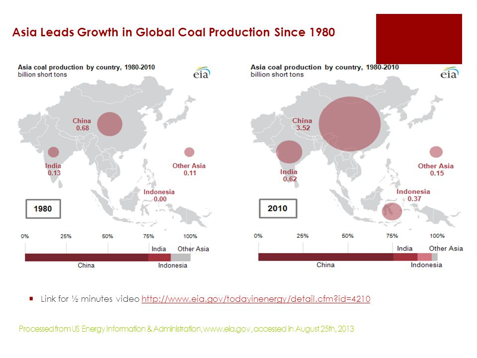 Asia Leads Growth in Global Coal Production Since 1980