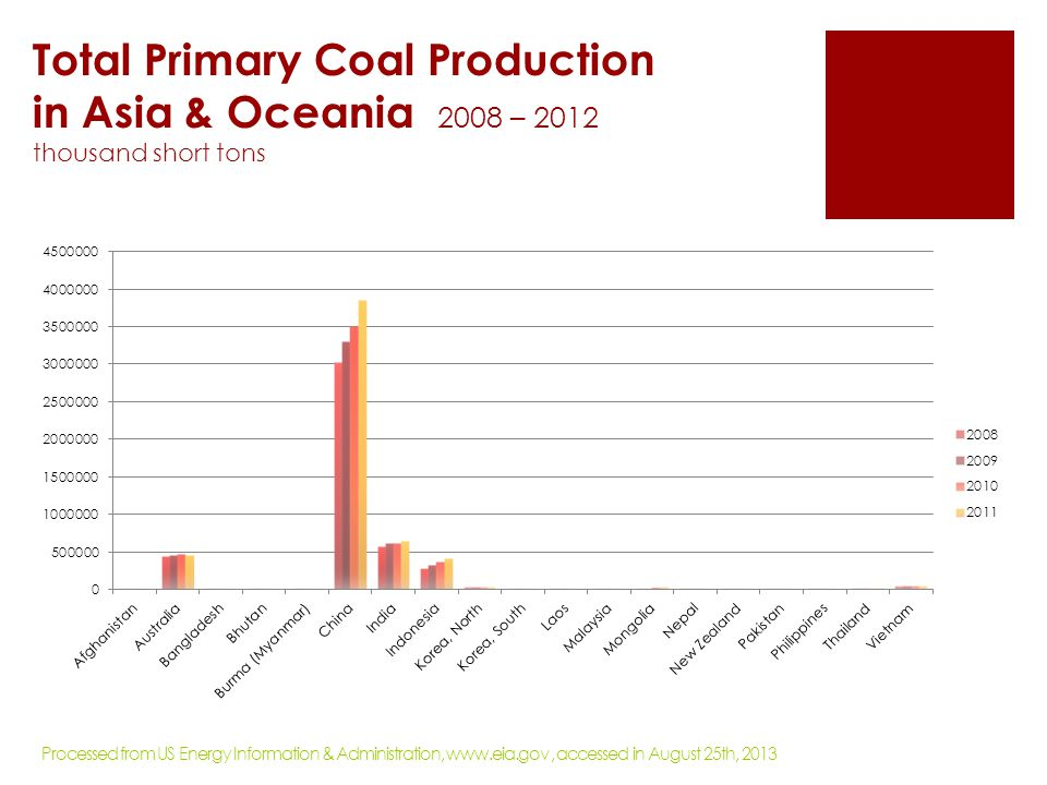 Total Primary Coal Production in Asia & Oceania 2008 – 2012 thousand short tons