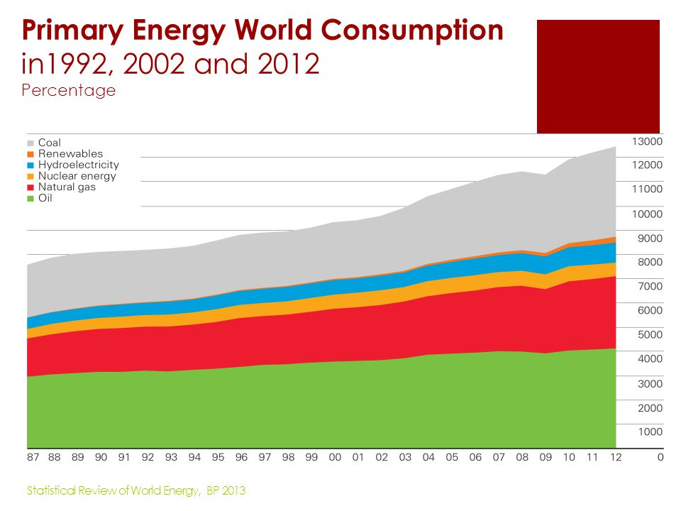 Primary Energy World Consumption in1992, 2002 and 2012 Percentage