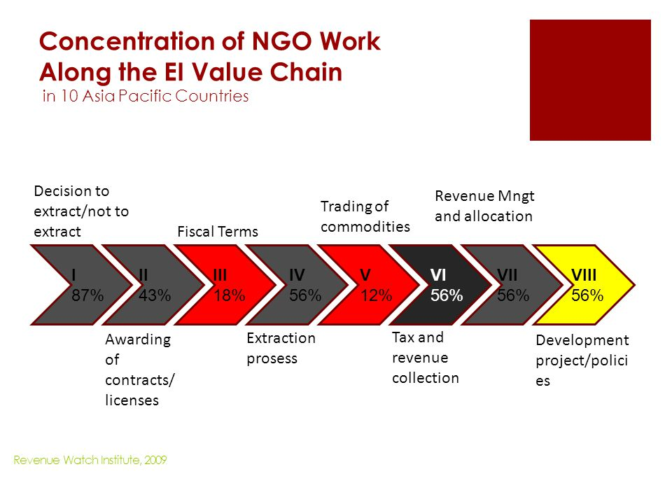 Concentration of NGO Work