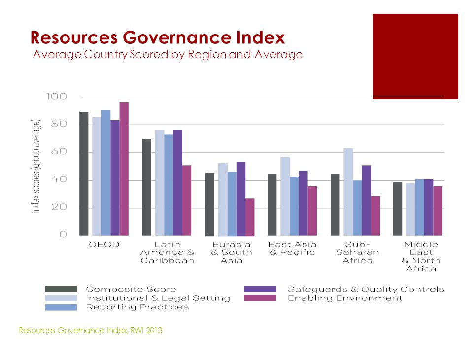Resources Governance Index Average Country Scored by Region and Average