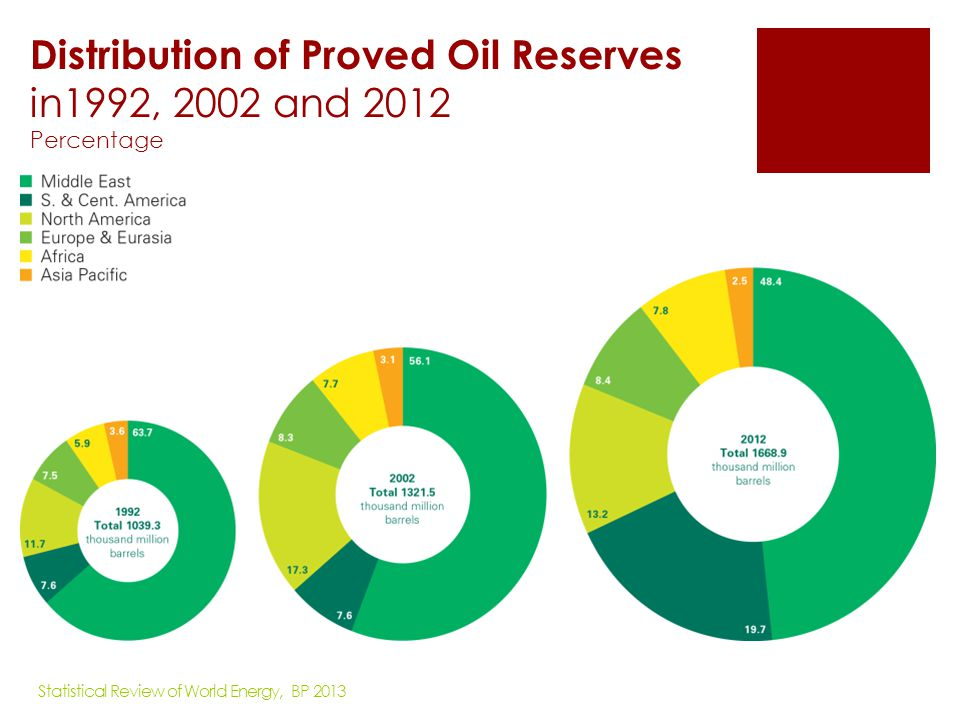 Distribution of Proved Oil Reserves in1992, 2002 and 2012 Percentage