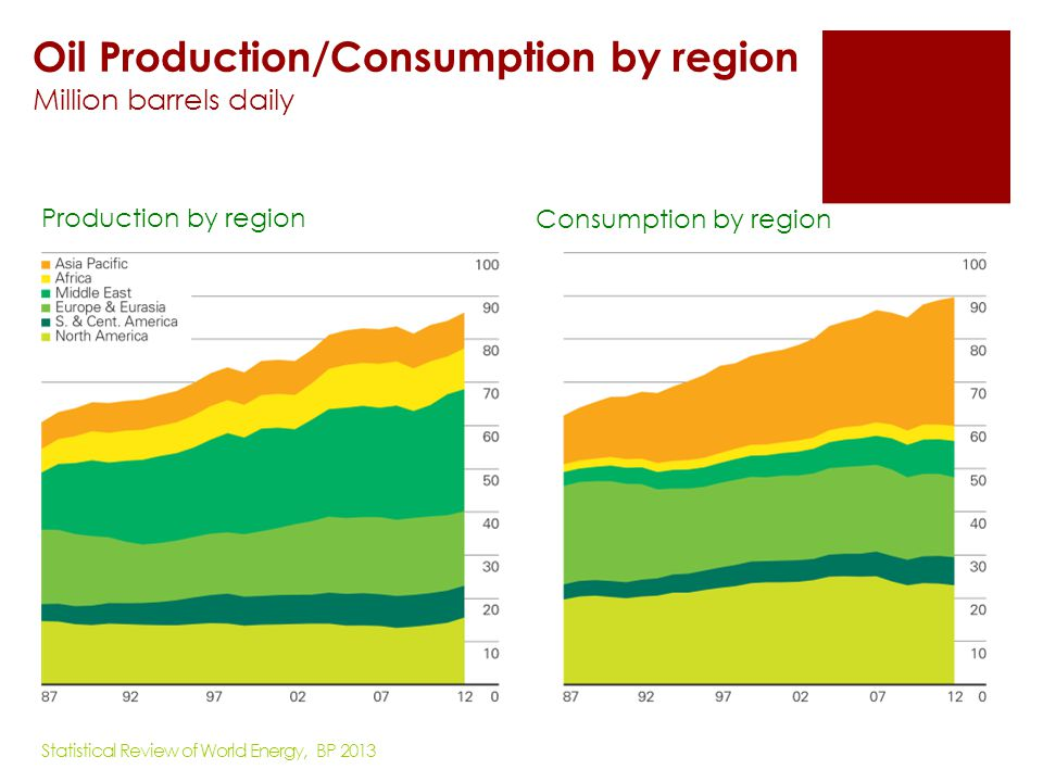 Oil Production/Consumption by region Million barrels daily
