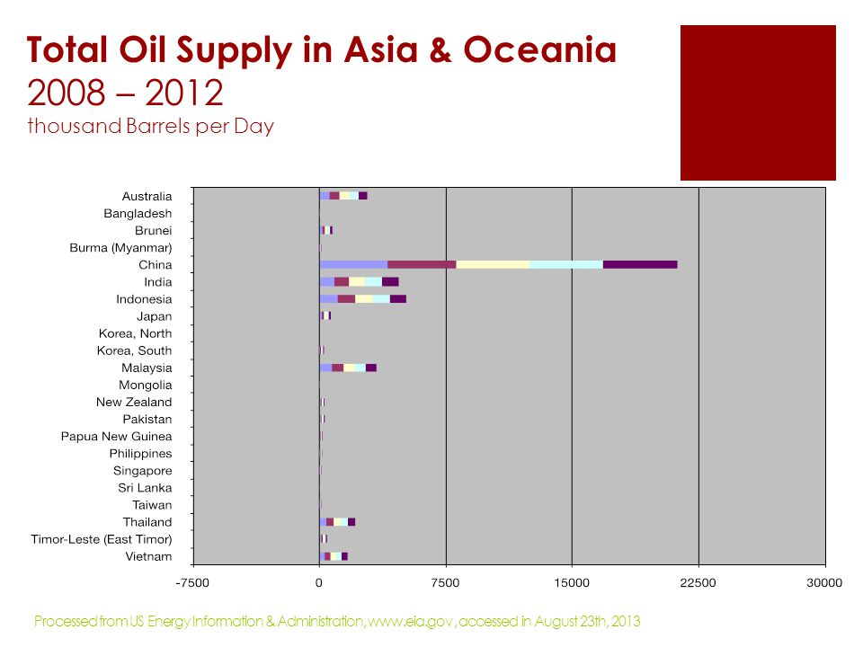 Total Oil Supply in Asia & Oceania 2008 – 2012 thousand Barrels per Day