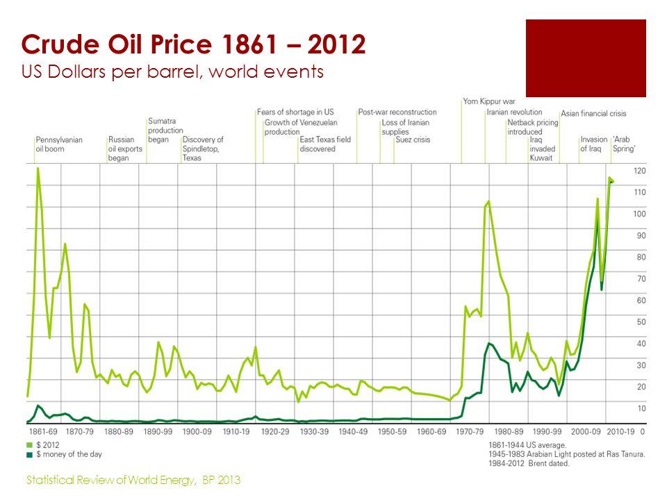 Crude Oil Price 1861 – 2012 US Dollars per barrel, world events