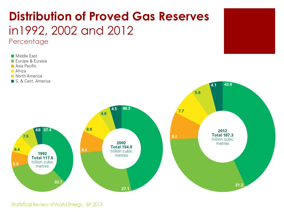 Distribution of Proved Gas Reserves in1992, 2002 and 2012 Percentage