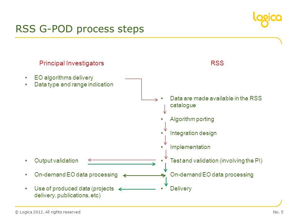 RSS G-POD process steps