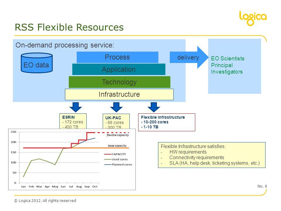 RSS Flexible Resources
