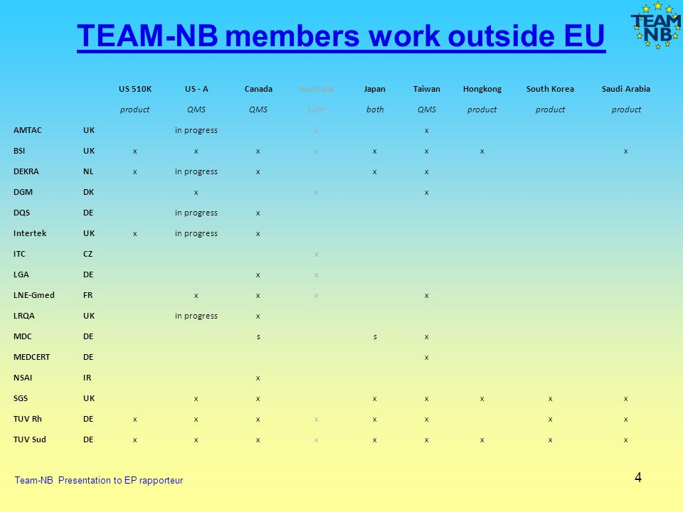 TEAM-NB members work outside EU