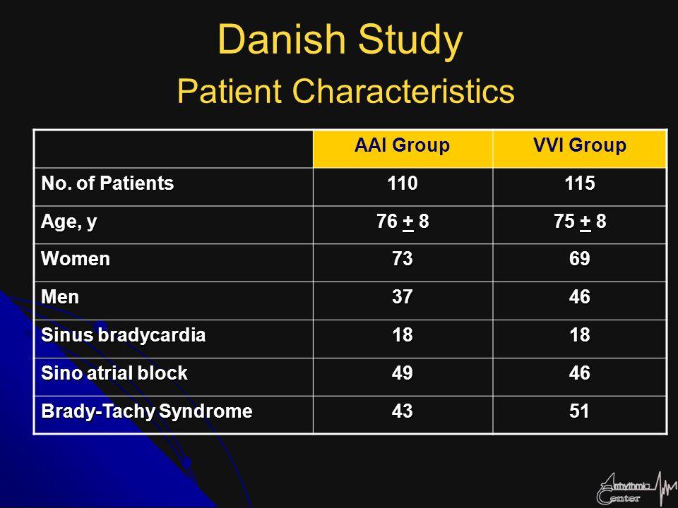 Danish Study Patient Characteristics