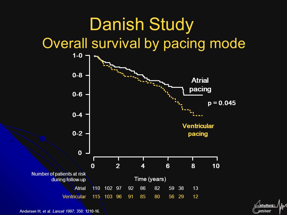 Danish Study Overall survival by pacing mode