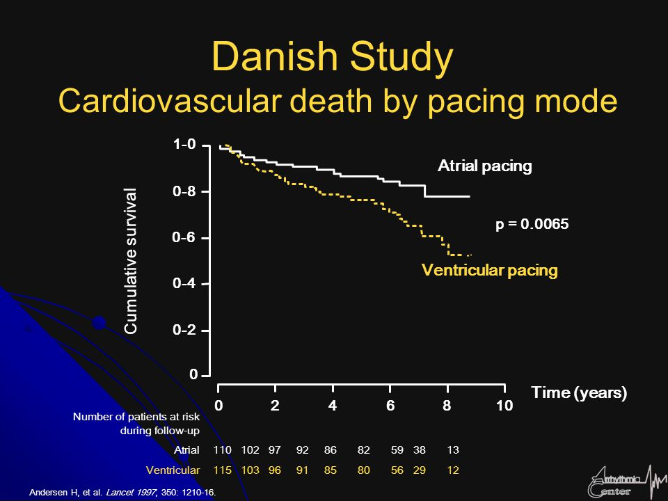 Danish Study Cardiovascular death by pacing mode