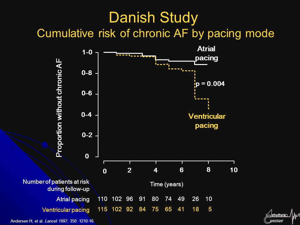 Danish Study Cumulative risk of chronic AF by pacing mode