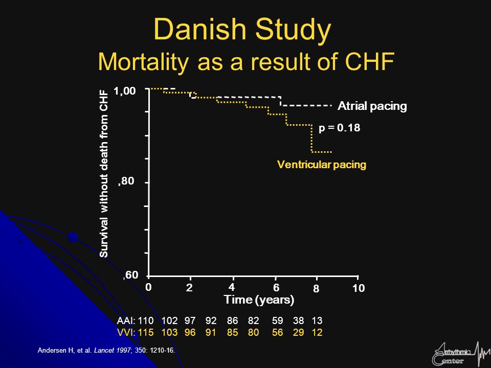 Danish Study Mortality as a result of CHF