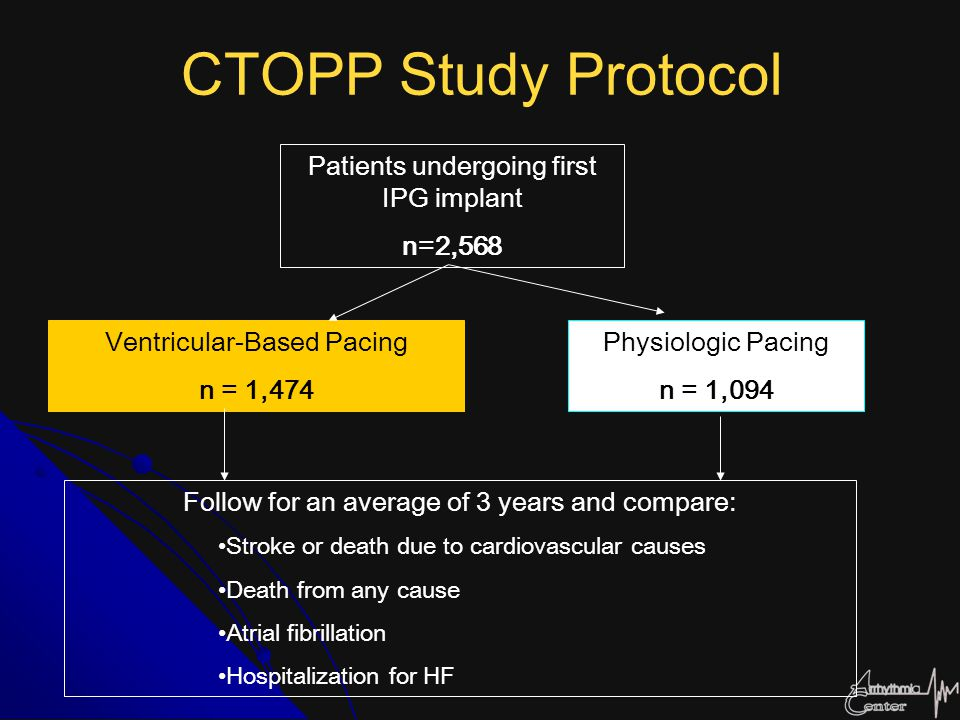 CTOPP Study Protocol Patients undergoing first IPG implant n=2,568