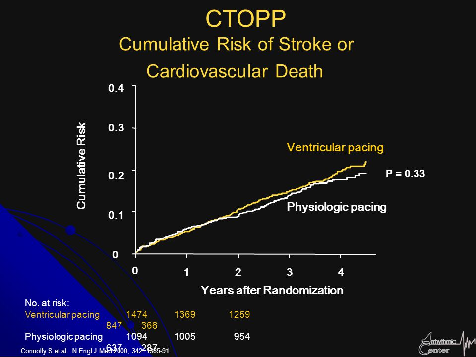 CTOPP Cumulative Risk of Stroke or Cardiovascular Death