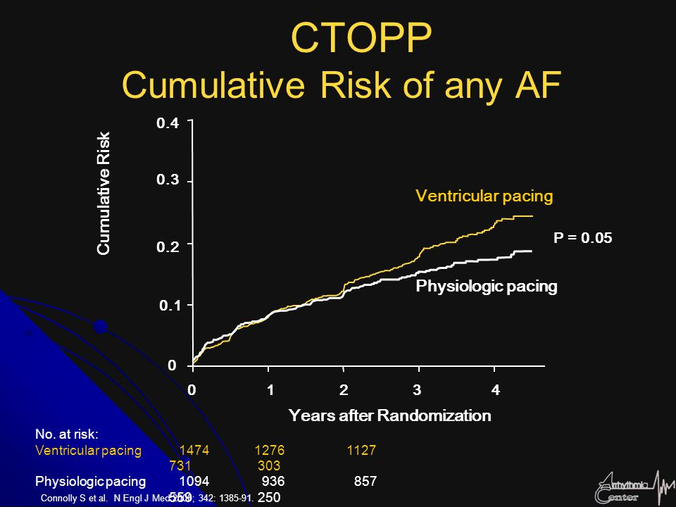CTOPP Cumulative Risk of any AF