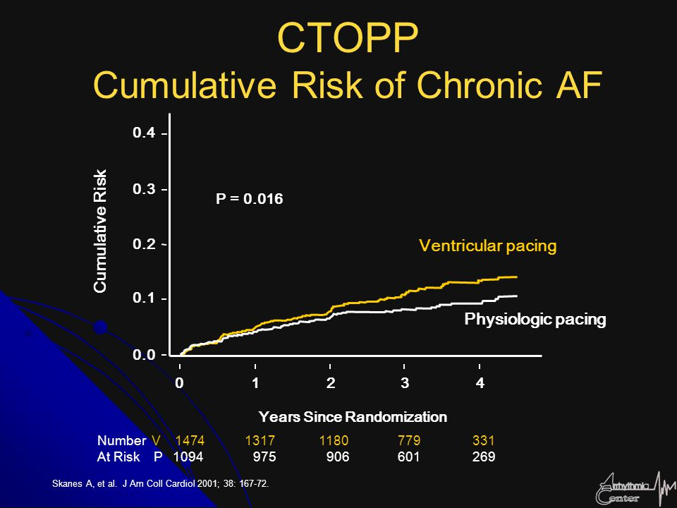 CTOPP Cumulative Risk of Chronic AF