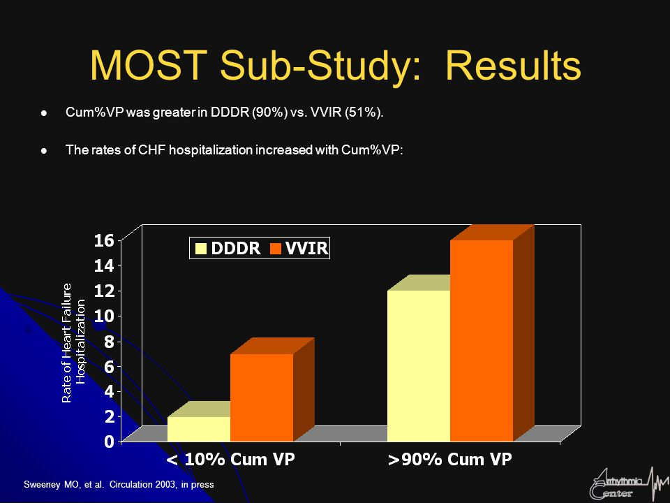 MOST Sub-Study: Results