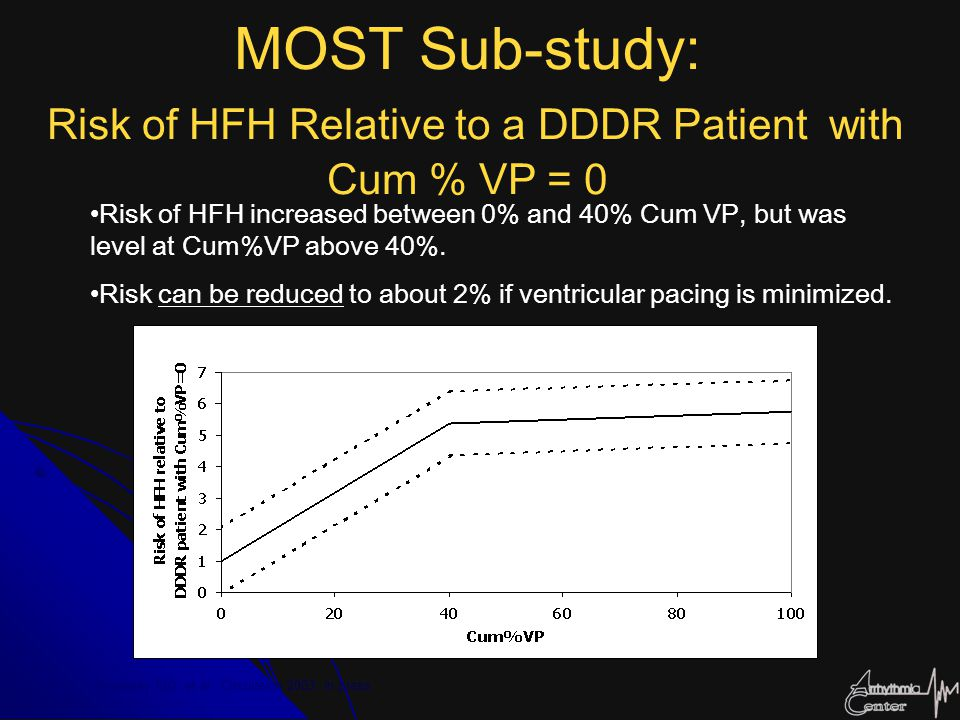MOST Sub-study: Risk of HFH Relative to a DDDR Patient with Cum % VP = 0