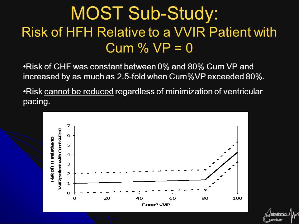 MOST Sub-Study: Risk of HFH Relative to a VVIR Patient with Cum % VP = 0