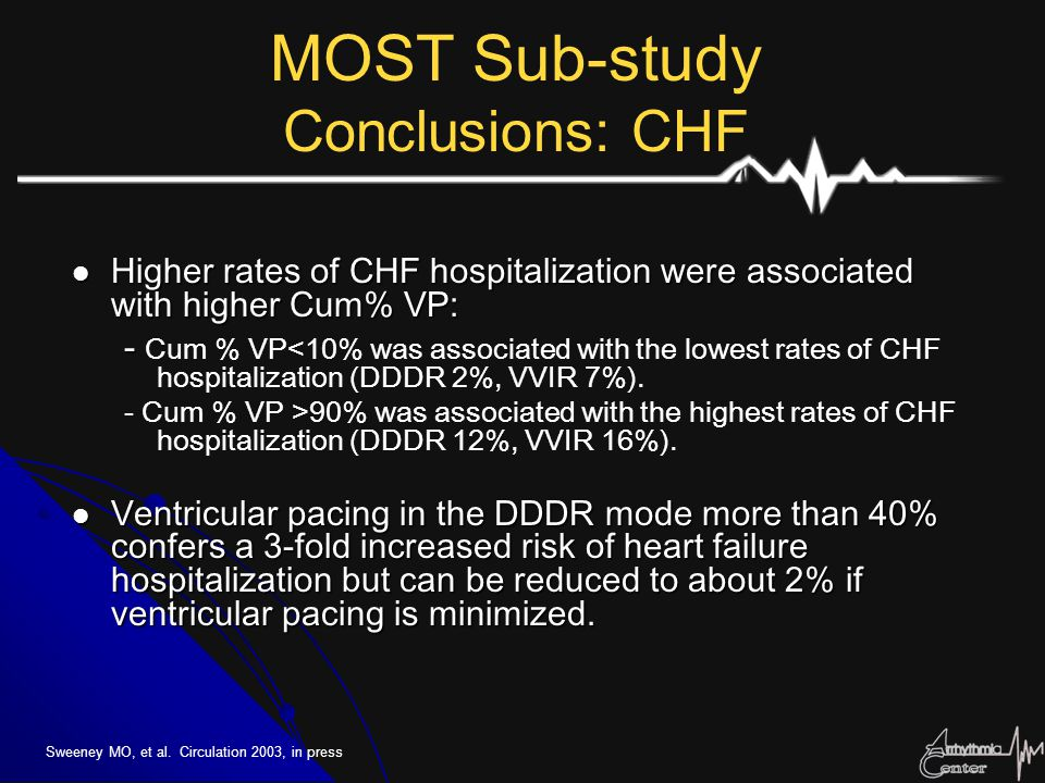 MOST Sub-study Conclusions: CHF