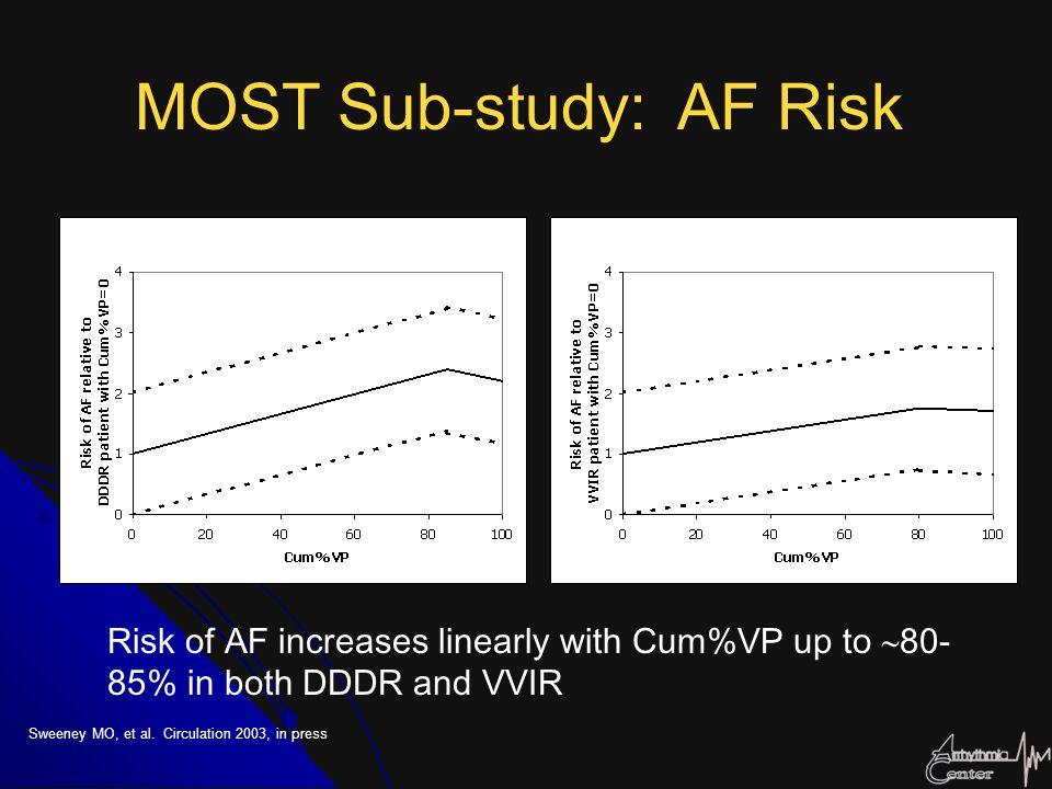 MOST Sub-study: AF Risk