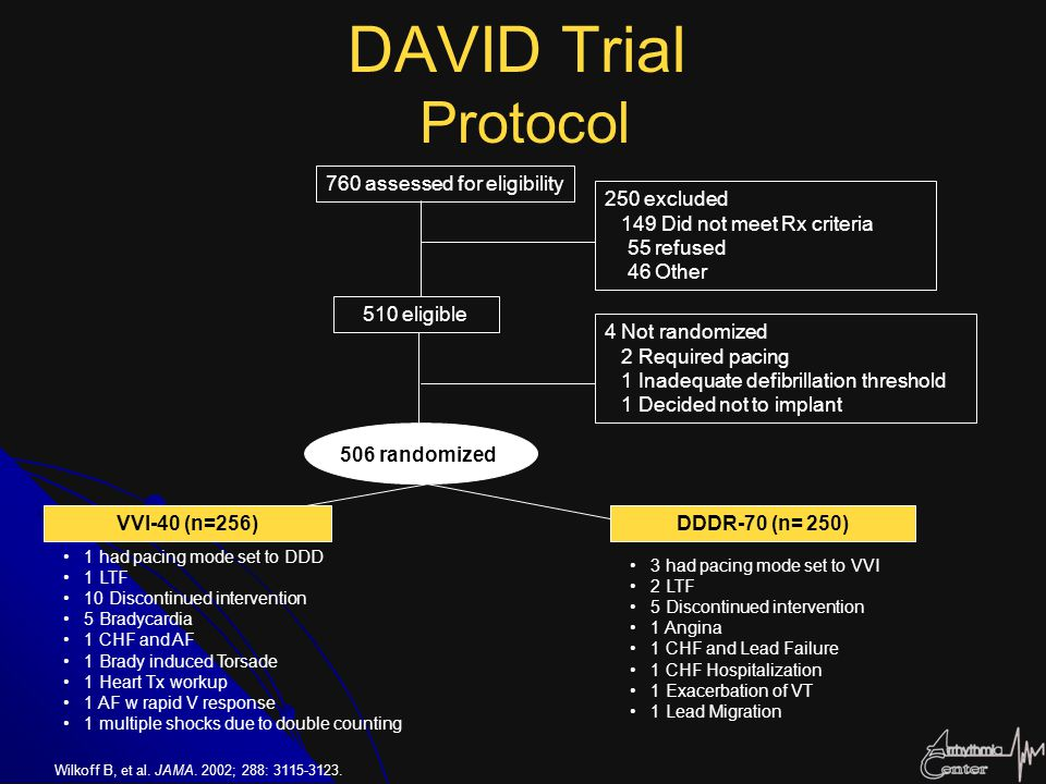 DAVID Trial Protocol 760 assessed for eligibility 250 excluded