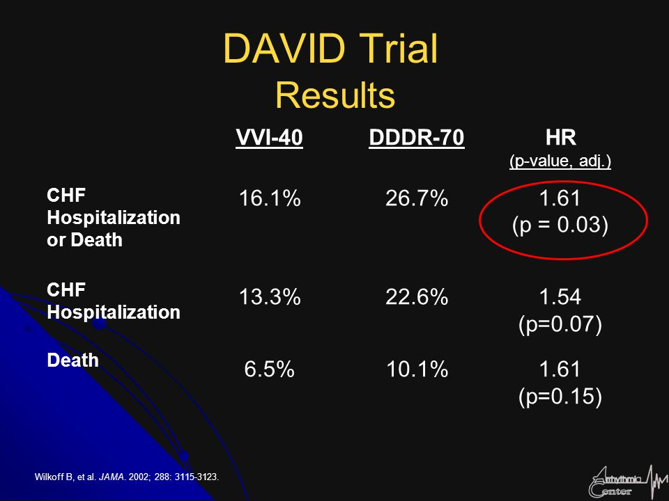 DAVID Trial Results VVI-40 DDDR-70 HR 16.1% 26.7% 1.61 (p = 0.03)