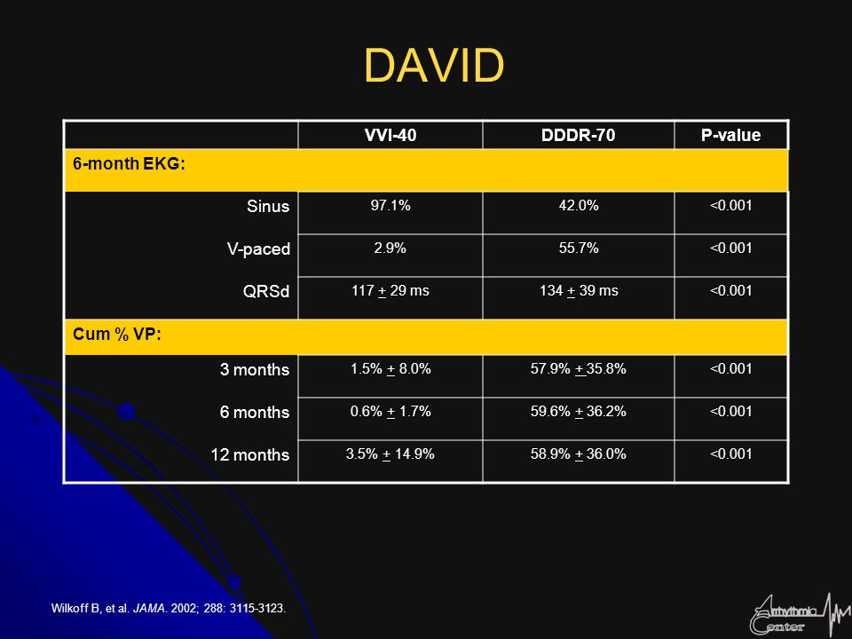 DAVID VVI-40. DDDR-70. P-value. 6-month EKG: Sinus. 97.1% 42.0% <0.001. V-paced. 2.9% 55.7%