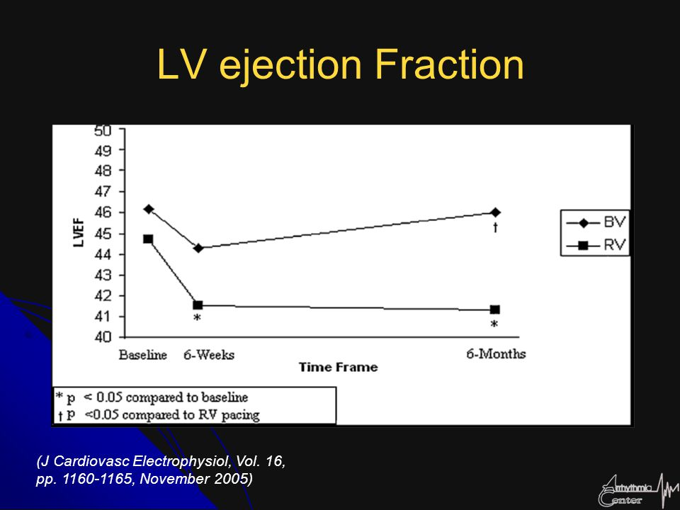 LV ejection Fraction (J Cardiovasc Electrophysiol, Vol. 16,