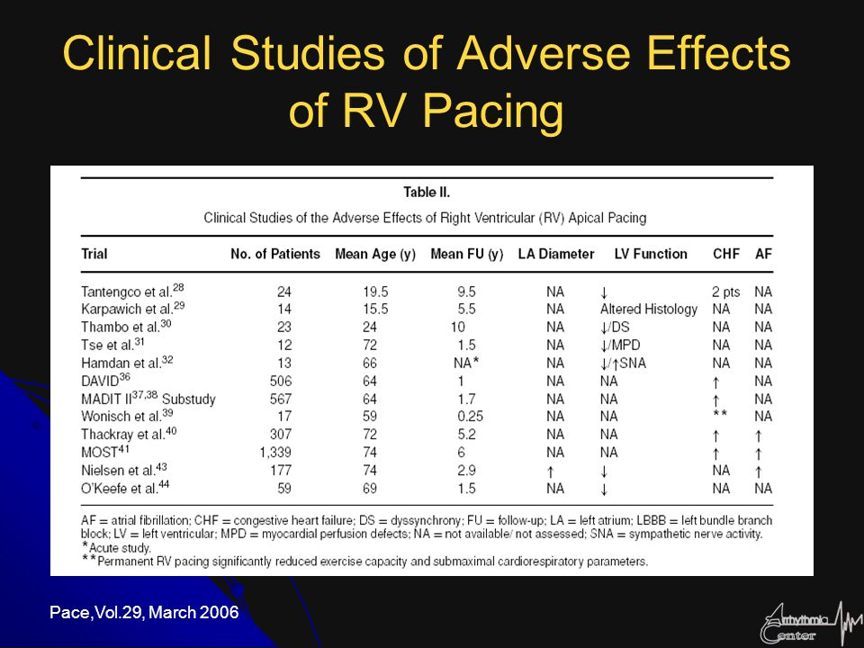 Clinical Studies of Adverse Effects of RV Pacing