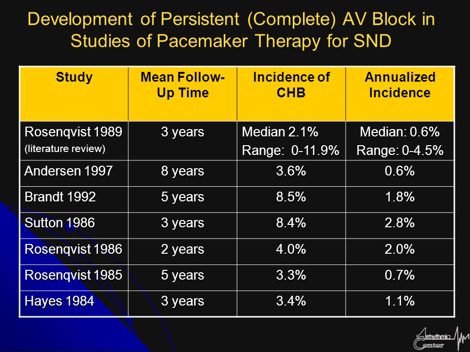Development of Persistent (Complete) AV Block in Studies of Pacemaker Therapy for SND