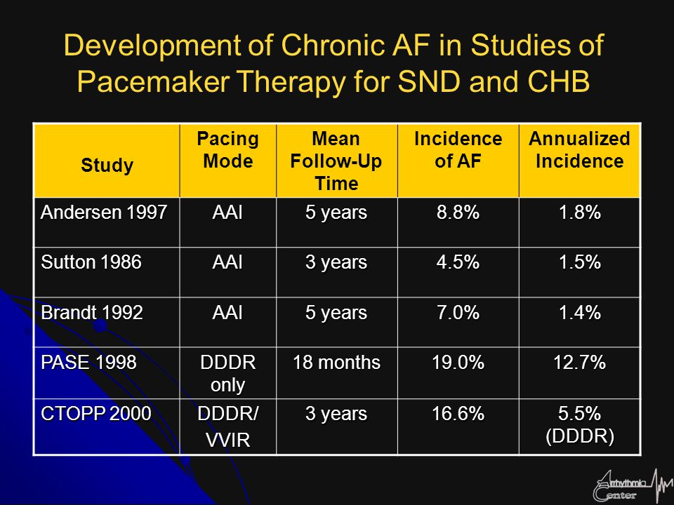 Development of Chronic AF in Studies of Pacemaker Therapy for SND and CHB