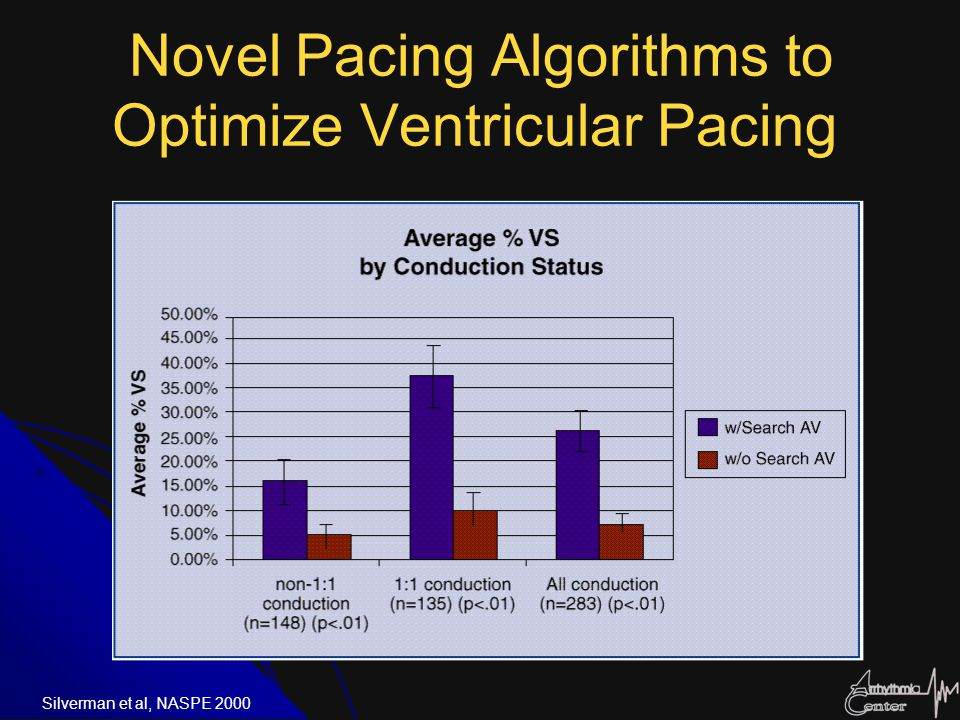 Novel Pacing Algorithms to Optimize Ventricular Pacing