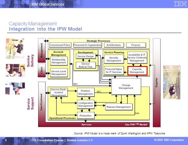 Capacity Management Integration into the IPW Model