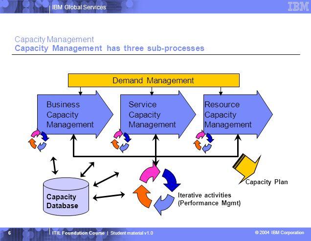 Capacity Management Capacity Management has three sub-processes
