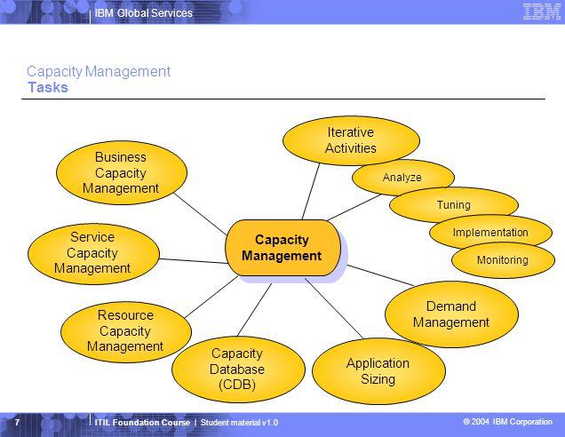 Capacity Management Tasks