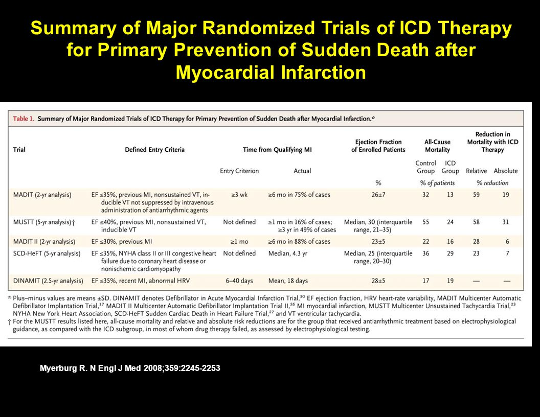 Summary of Major Randomized Trials of ICD Therapy for Primary Prevention of Sudden Death after Myocardial Infarction