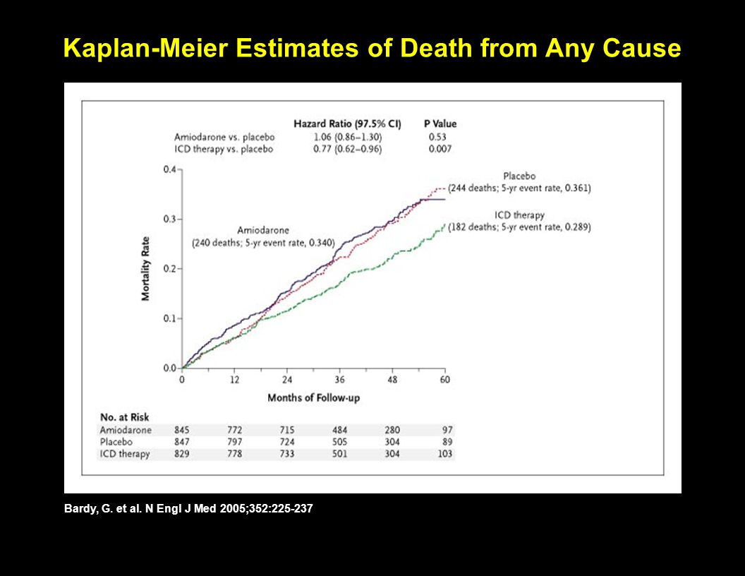 Kaplan-Meier Estimates of Death from Any Cause