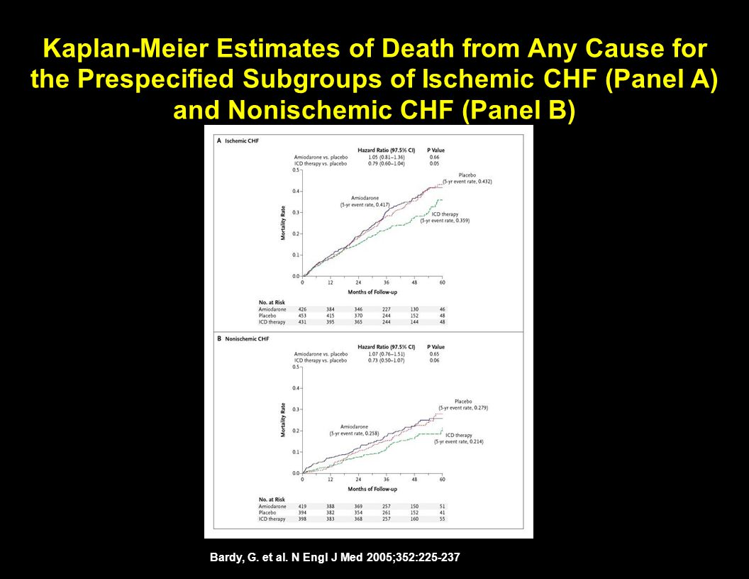 Kaplan-Meier Estimates of Death from Any Cause for the Prespecified Subgroups of Ischemic CHF (Panel A) and Nonischemic CHF (Panel B)