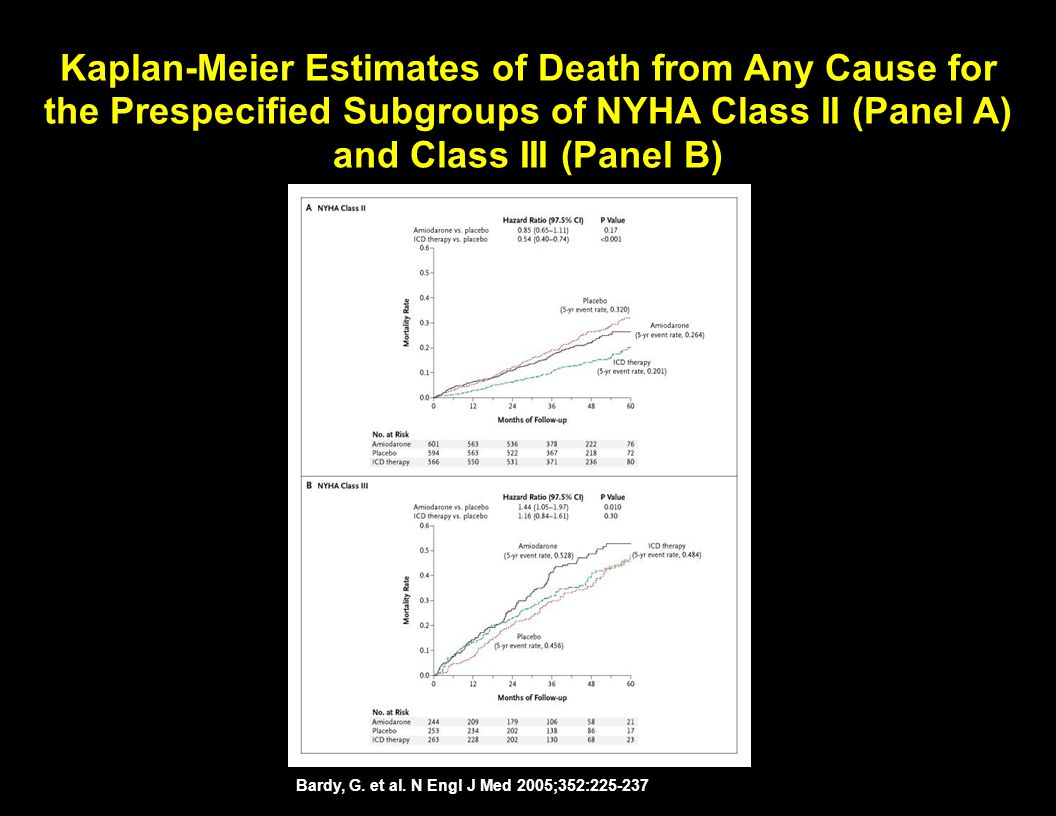 Kaplan-Meier Estimates of Death from Any Cause for the Prespecified Subgroups of NYHA Class II (Panel A) and Class III (Panel B)