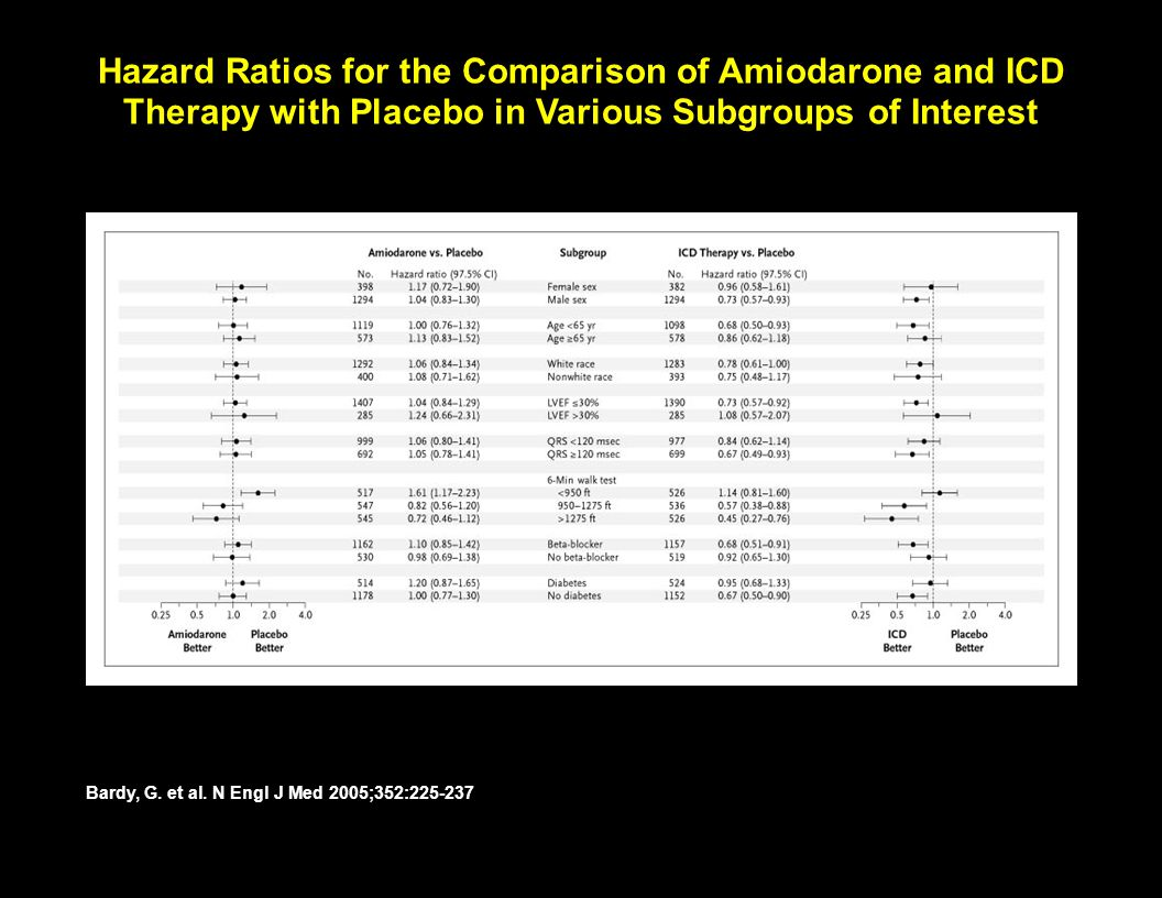 Hazard Ratios for the Comparison of Amiodarone and ICD Therapy with Placebo in Various Subgroups of Interest