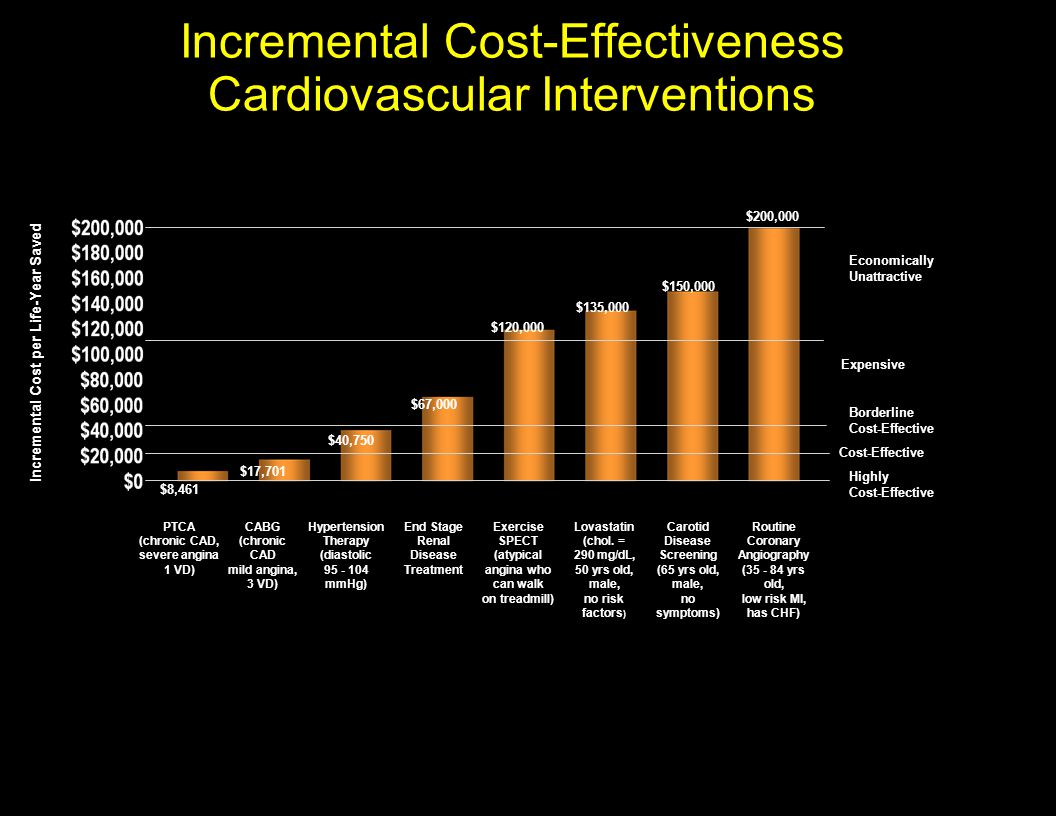 Incremental Cost-Effectiveness Cardiovascular Interventions