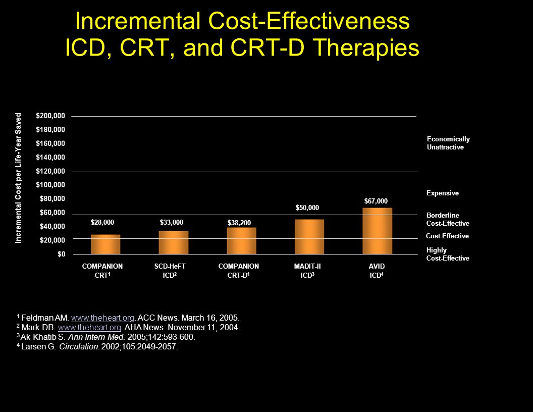 Incremental Cost-Effectiveness ICD, CRT, and CRT-D Therapies