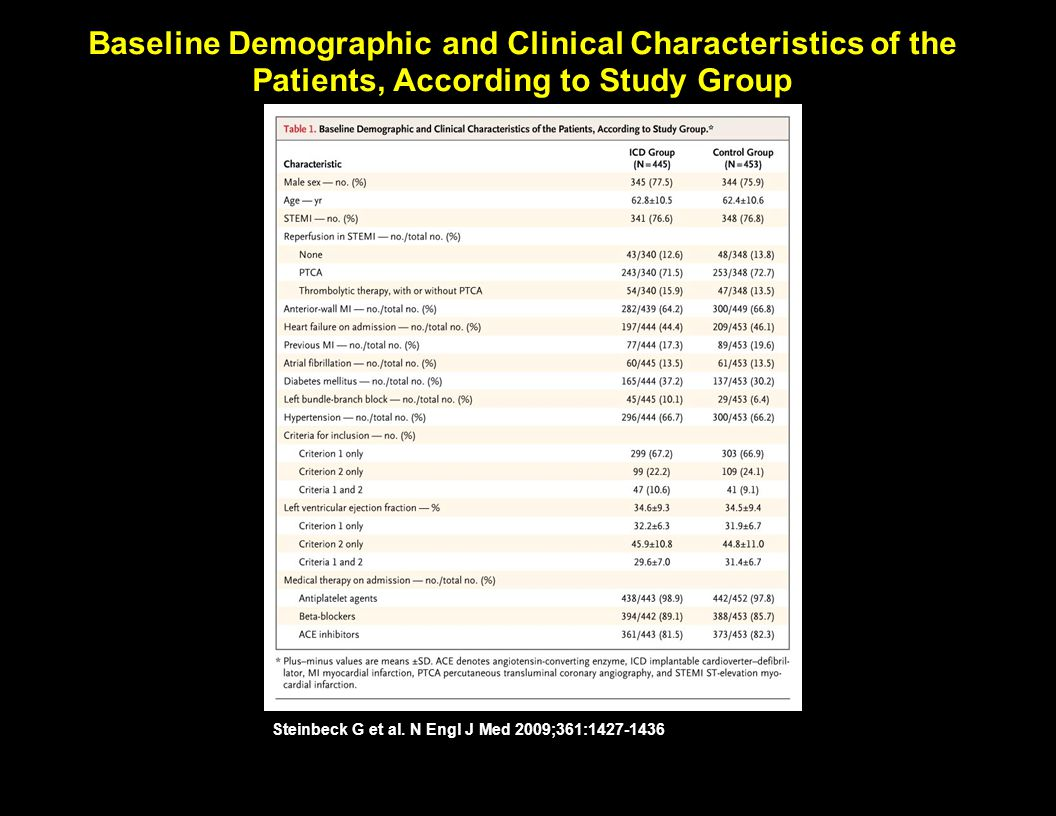 Baseline Demographic and Clinical Characteristics of the Patients, According to Study Group